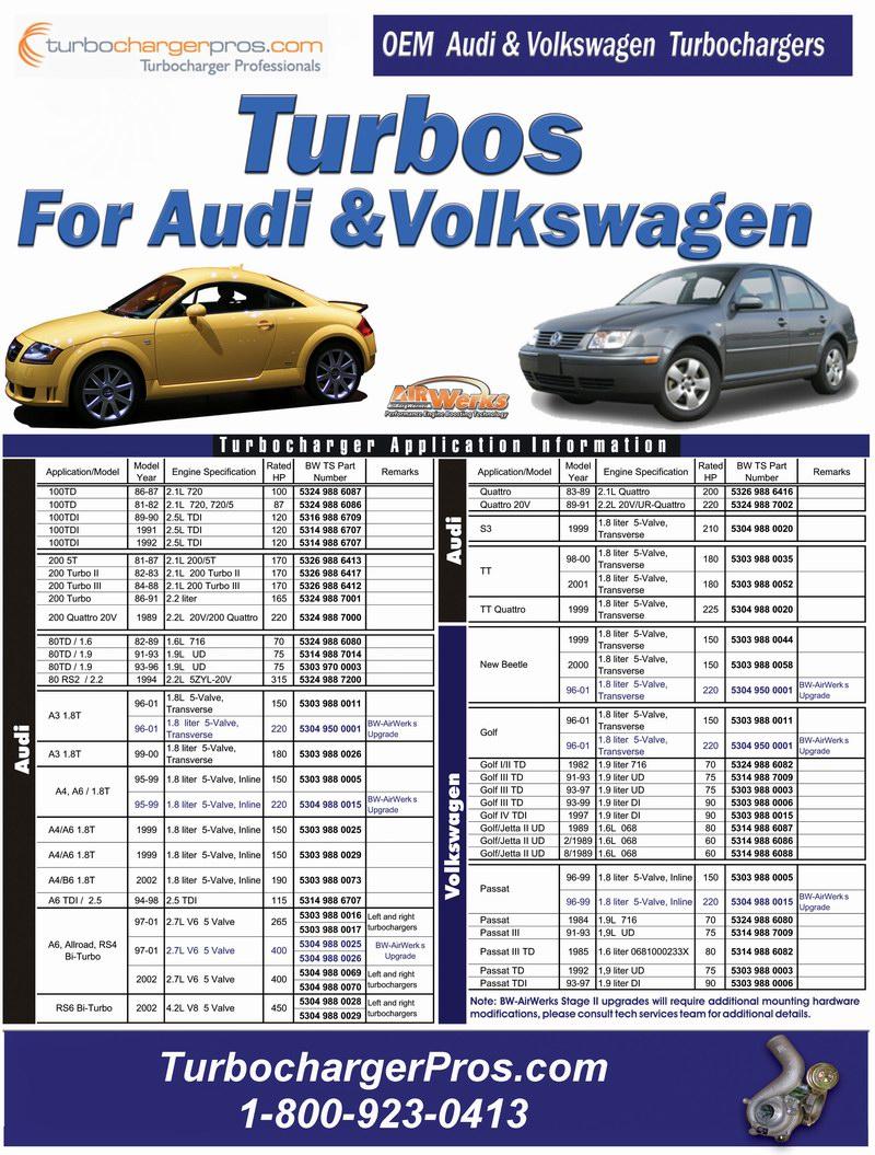 Audi&Volkswagen-Turbos