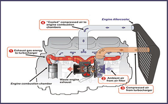 turbocharger learning center from turbocharger pros rh turbochargerpros com turboprop engine diagram twin turbo engine diagram