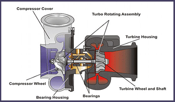 Turbo Repair Diagram
